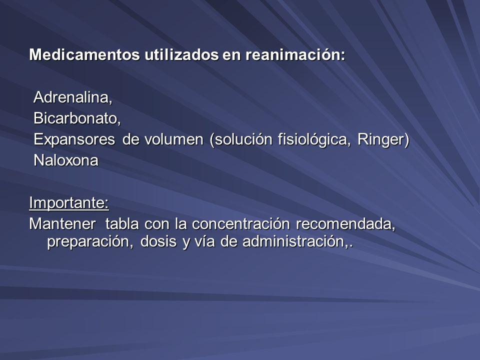 Medicamentos utilizados en reanimación: Adrenalina, Adrenalina, Bicarbonato, Bicarbonato, Expansores de volumen (solución fisiológica, Ringer) Expanso