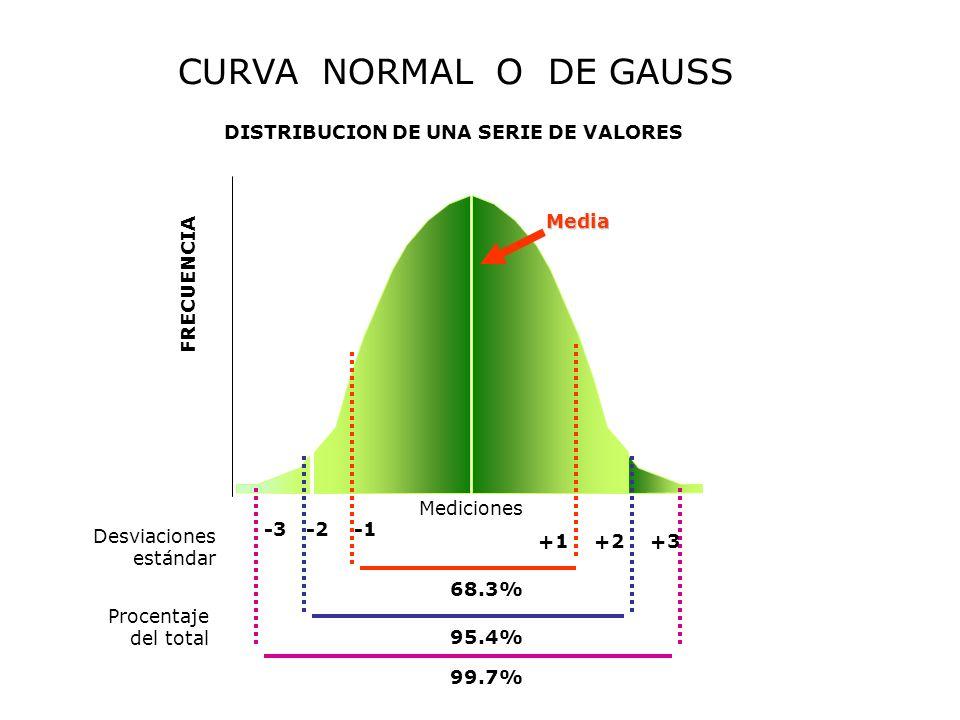 CURVA NORMAL O DE GAUSS DISTRIBUCION DE UNA SERIE DE VALORES FRECUENCIA Mediciones Desviaciones estándar Procentaje del total -3-2 +1+2+3 68.3% 95.4%