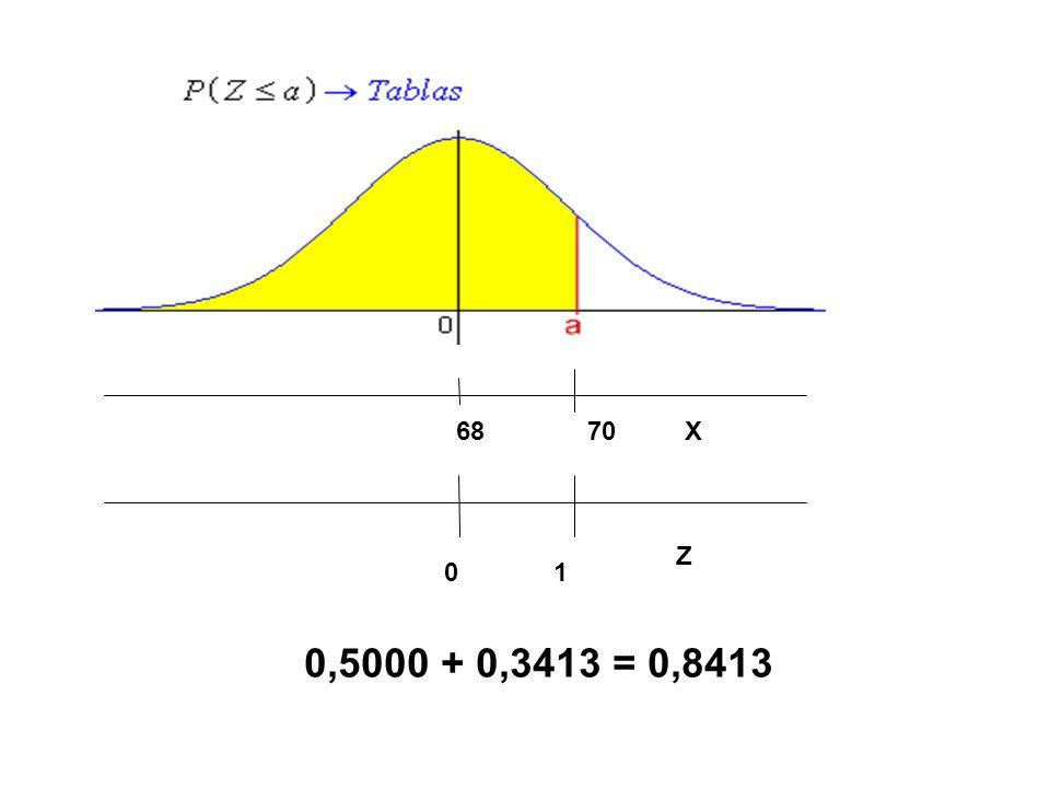 0 1 X Z 0,5000 + 0,3413 = 0,8413