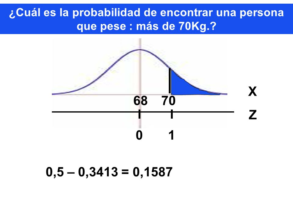 ¿Cuál es la probabilidad de encontrar una persona que pese : más de 70Kg.? 6870 XZXZ 0 1 0,5 – 0,3413 = 0,1587
