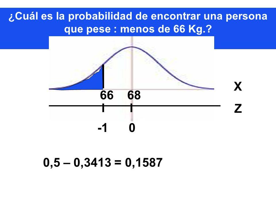 ¿Cuál es la probabilidad de encontrar una persona que pese : menos de 66 Kg.? 66 68 XZXZ -1 0 0,5 – 0,3413 = 0,1587