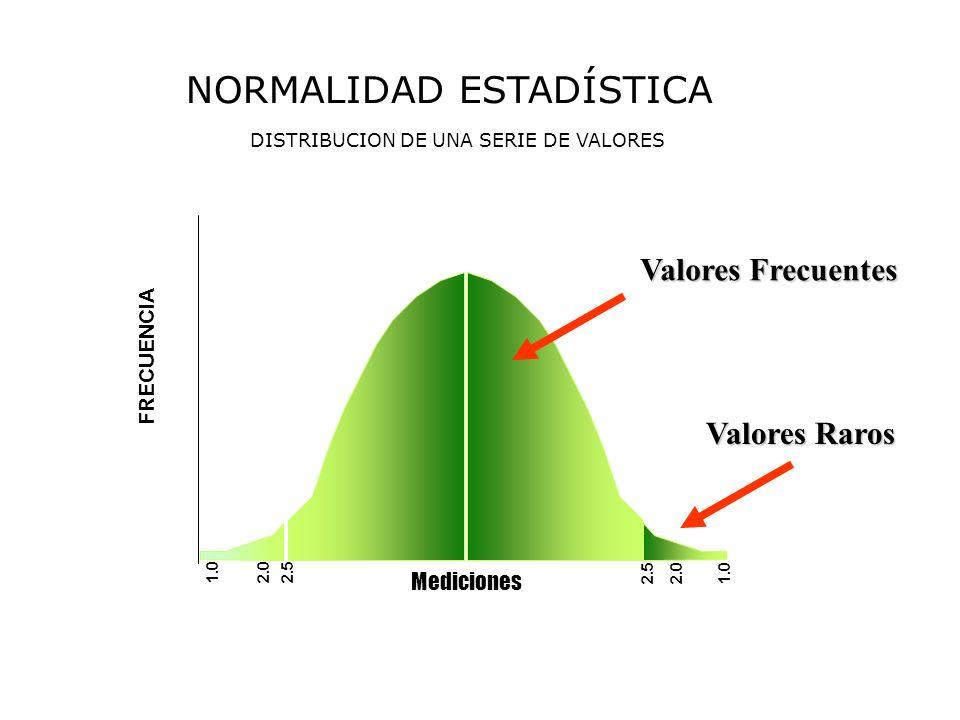 NORMALIDAD ESTADÍSTICA DISTRIBUCION DE UNA SERIE DE VALORES 1.02.0 2.5 Mediciones FRECUENCIA 2.5 2.01.0 Valores Frecuentes Valores Raros