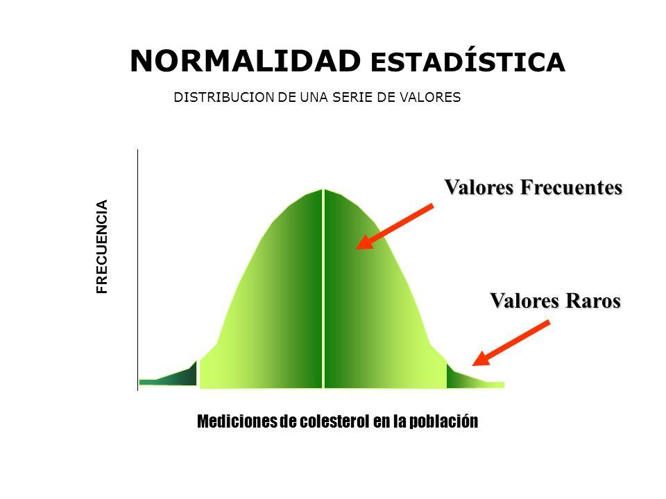 NORMALIDAD ESTADÍSTICA DISTRIBUCION DE UNA SERIE DE VALORES Mediciones de colesterol en la población FRECUENCIA Valores Frecuentes Valores Raros