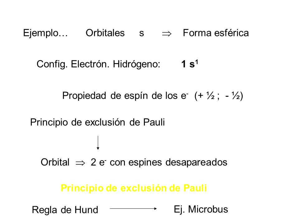 Ejemplo… Orbitales s Forma esférica Config. Electrón. Hidrógeno: 1 s 1 Propiedad de espín de los e - (+ ½ ; - ½) Principio de exclusión de Pauli Orbit