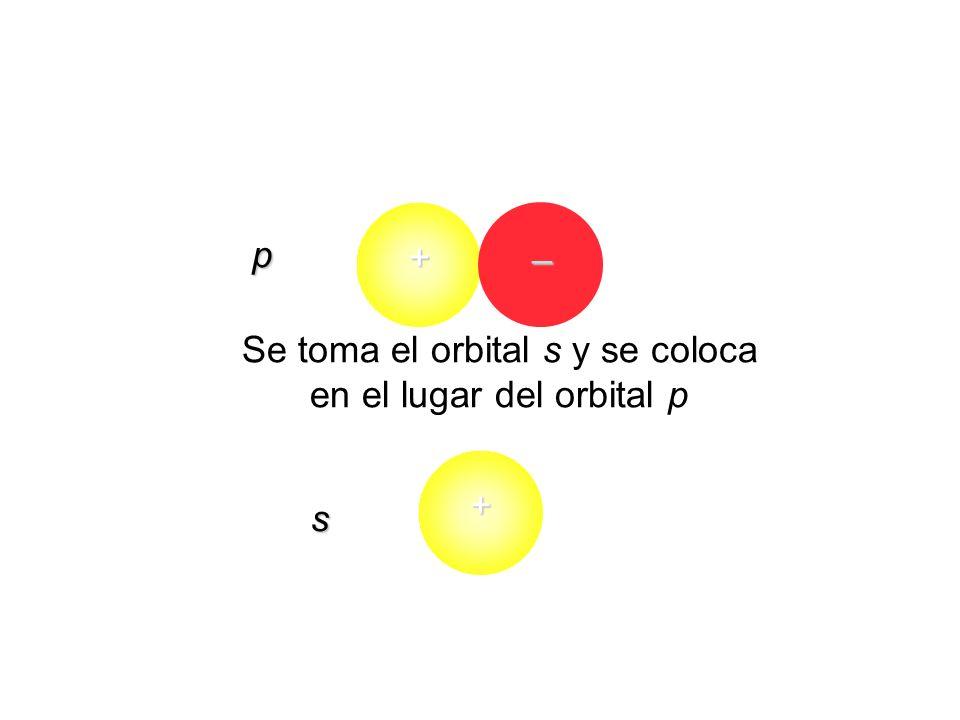 s p + – + Se toma el orbital s y se coloca en el lugar del orbital p