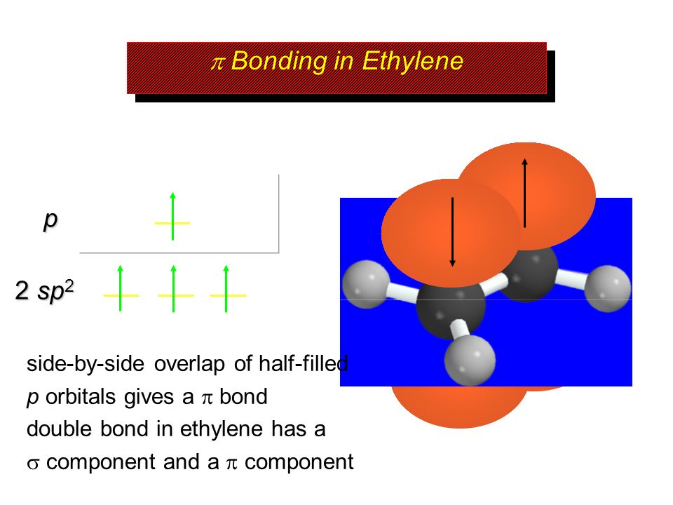 Bonding in Ethylene 2 sp 2 p side-by-side overlap of half-filled p orbitals gives a bond double bond in ethylene has a component and a component