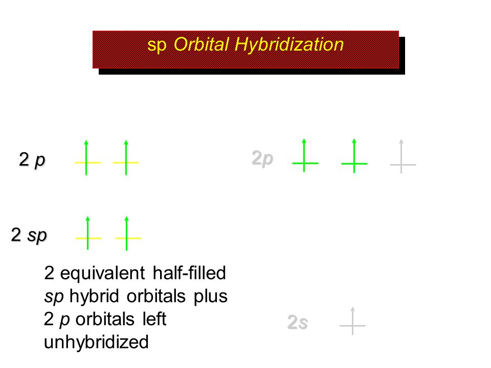 2p2p2p2p 2s2s2s2s sp Orbital Hybridization 2 sp 2 equivalent half-filled sp hybrid orbitals plus 2 p orbitals left unhybridized 2 p