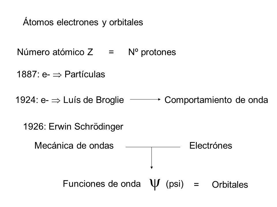 Átomos electrones y orbitales Número atómico Z=Nº protones 1887: e- Partículas 1924: e- Luís de Broglie Comportamiento de onda 1926: Erwin Schrödinger
