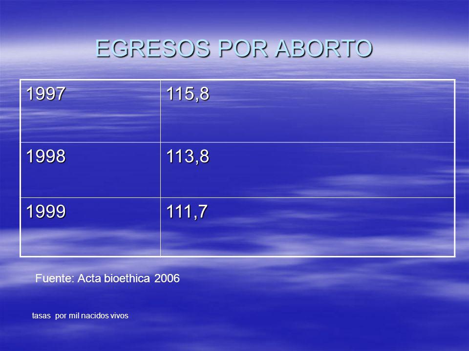 EGRESOS POR ABORTO 1997115,8 1998113,8 1999111,7 tasas por mil nacidos vivos Fuente: Acta bioethica 2006
