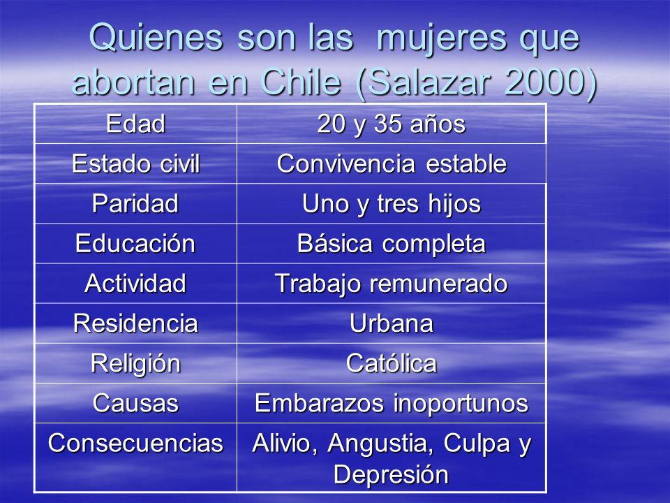 Quienes son las mujeres que abortan en Chile (Salazar 2000) Edad 20 y 35 años Estado civil Convivencia estable Paridad Uno y tres hijos Educación Bási