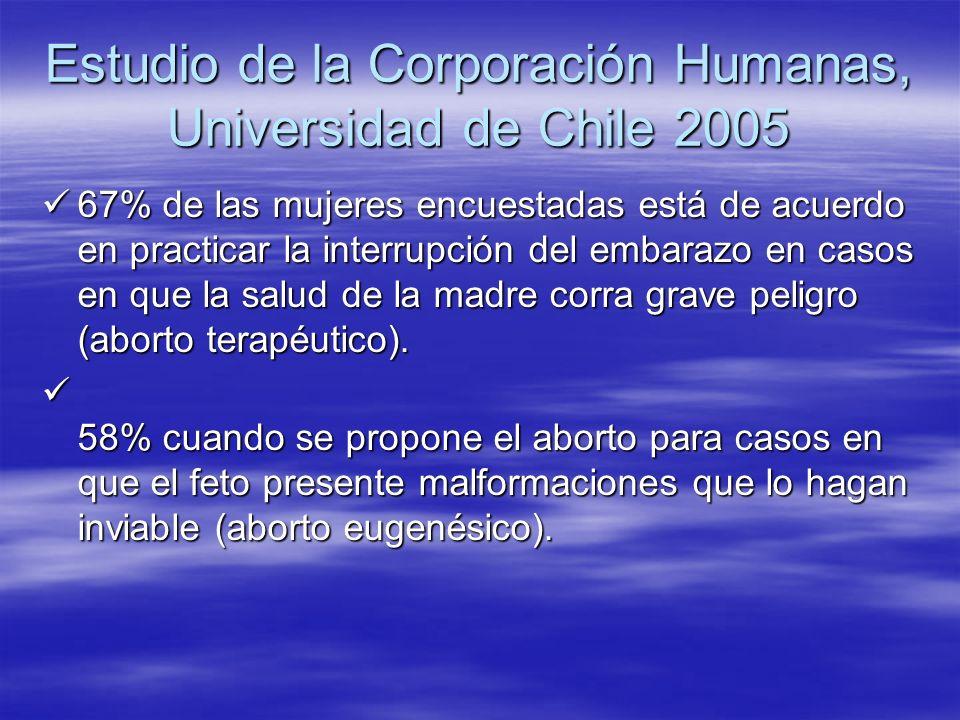 Estudio de la Corporación Humanas, Universidad de Chile 2005 67% de las mujeres encuestadas está de acuerdo en practicar la interrupción del embarazo
