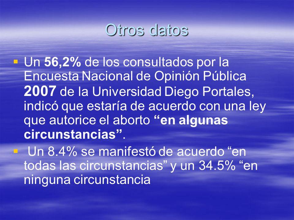 Otros datos Un 56,2% de los consultados por la Encuesta Nacional de Opinión Pública 2007 de la Universidad Diego Portales, indicó que estaría de acuer