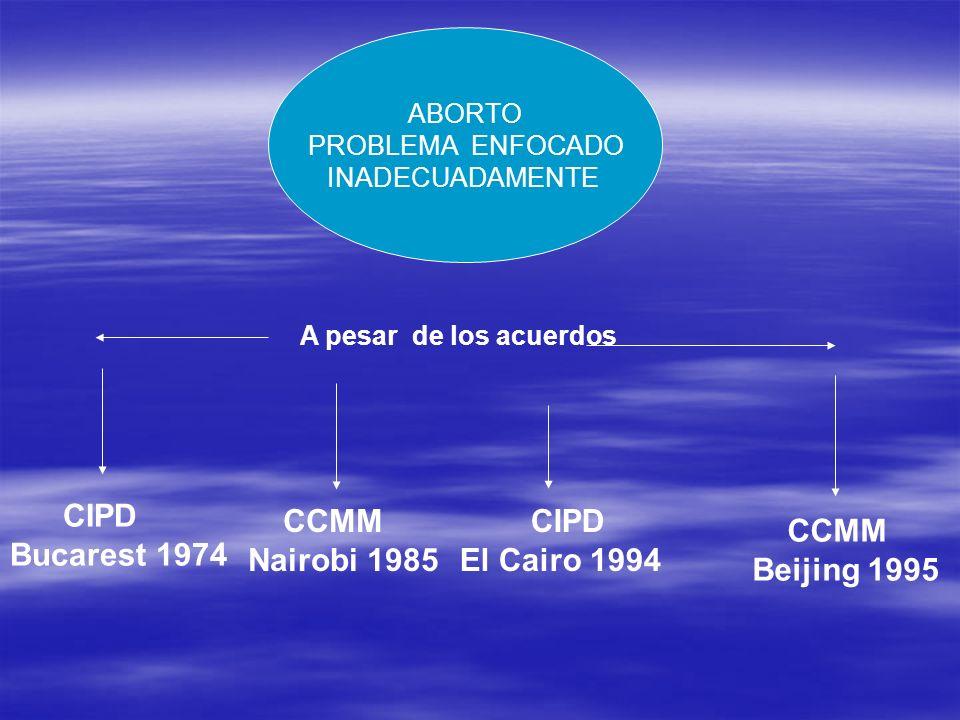 ABORTO PROBLEMA ENFOCADO INADECUADAMENTE A pesar de los acuerdos CIPD Bucarest 1974 CIPD El Cairo 1994 CCMM Beijing 1995 CCMM Nairobi 1985