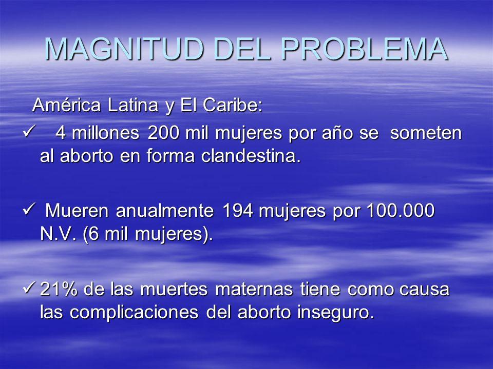 MAGNITUD DEL PROBLEMA América Latina y El Caribe: América Latina y El Caribe: 4 millones 200 mil mujeres por año se someten al aborto en forma clandes
