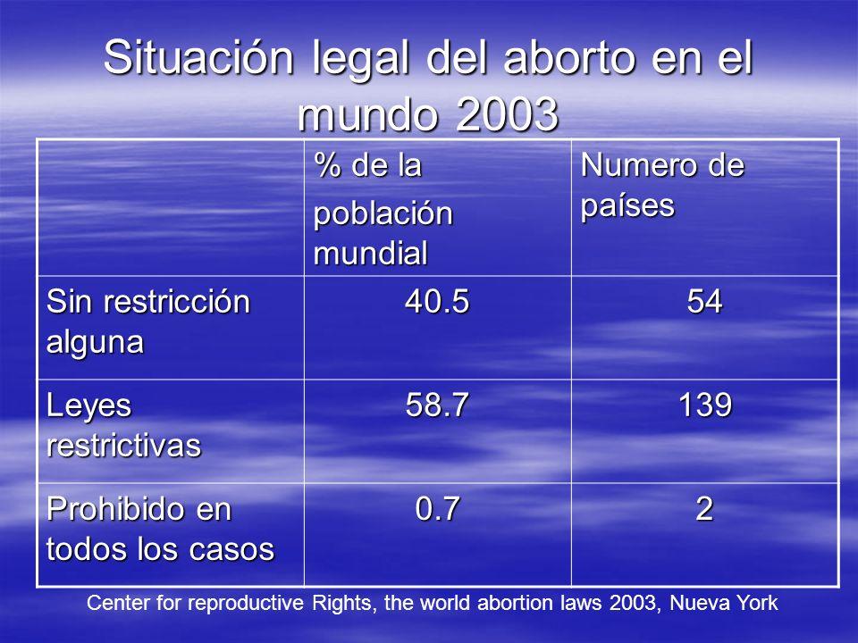 Situación legal del aborto en el mundo 2003 % de la población mundial Numero de países Sin restricción alguna 40.554 Leyes restrictivas 58.7139 Prohib