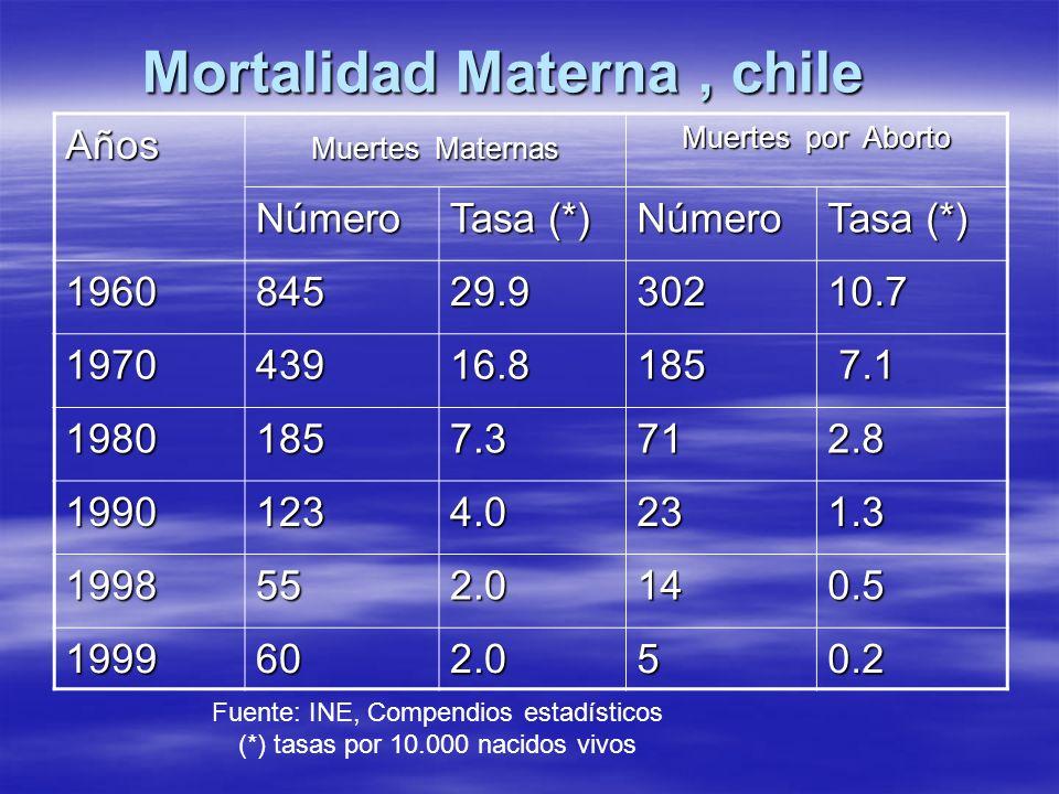 Mortalidad Materna, chile Mortalidad Materna, chile Años Muertes Maternas Muertes por Aborto Número Tasa (*) Número 196084529.930210.7 197043916.8185