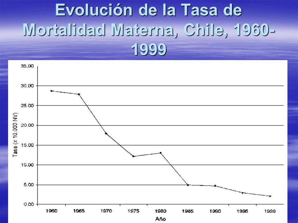 Evolución de la Tasa de Mortalidad Materna, Chile, 1960- 1999