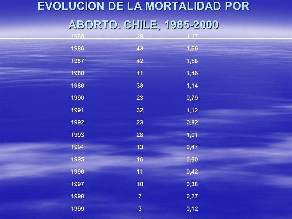 EVOLUCION DE LA MORTALIDAD POR ABORTO. CHILE, 1985-2000 1985291,17 1986431,66 1987421,58 1988411,46 1989331,14 1990230,79 1991321,12 1992230,82 199328