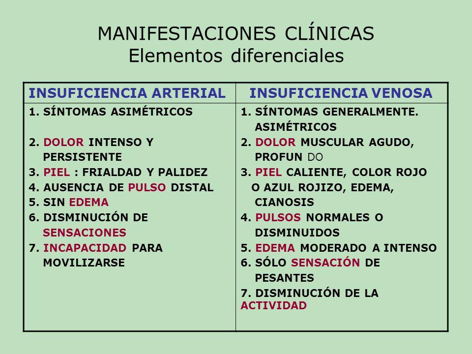 MANIFESTACIONES CLÍNICAS Elementos diferenciales INSUFICIENCIA ARTERIAL INSUFICIENCIA VENOSA CRÓNICA 1.-Claudicación, dolor en 1.- Dolor, calambres, fatiga reposo muscular 2.- Atrofia de la piel, aumento 2.- Pigmentación, Úlceras de grosor de uñas, caída 3.- Parestesias del vello.
