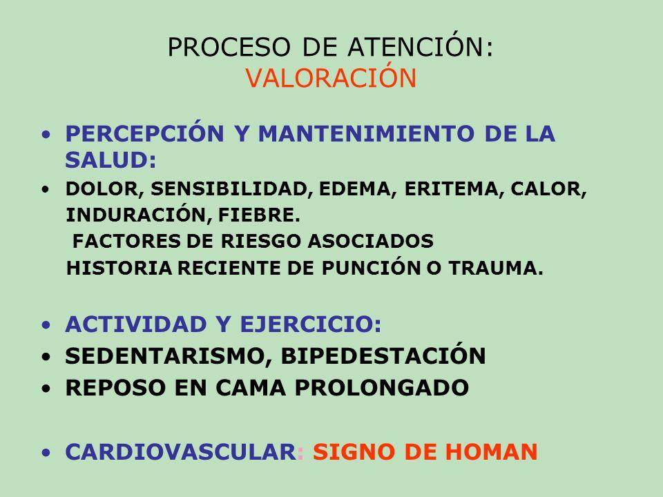 PROCESO DE ATENCIÓN: VALORACIÓN TEGUMENTOS: ULCERACIÓN ESTUDIOS DIAGNÓSTICOS: * HEMOGRAMA, ESTUDIOS DE COAGULACIÓN COLESTEROL, TRIGLICÉRIDOS, GLICEMIA * ULTRASONIDO: DOPPLER * FLEBOGRAFÍA