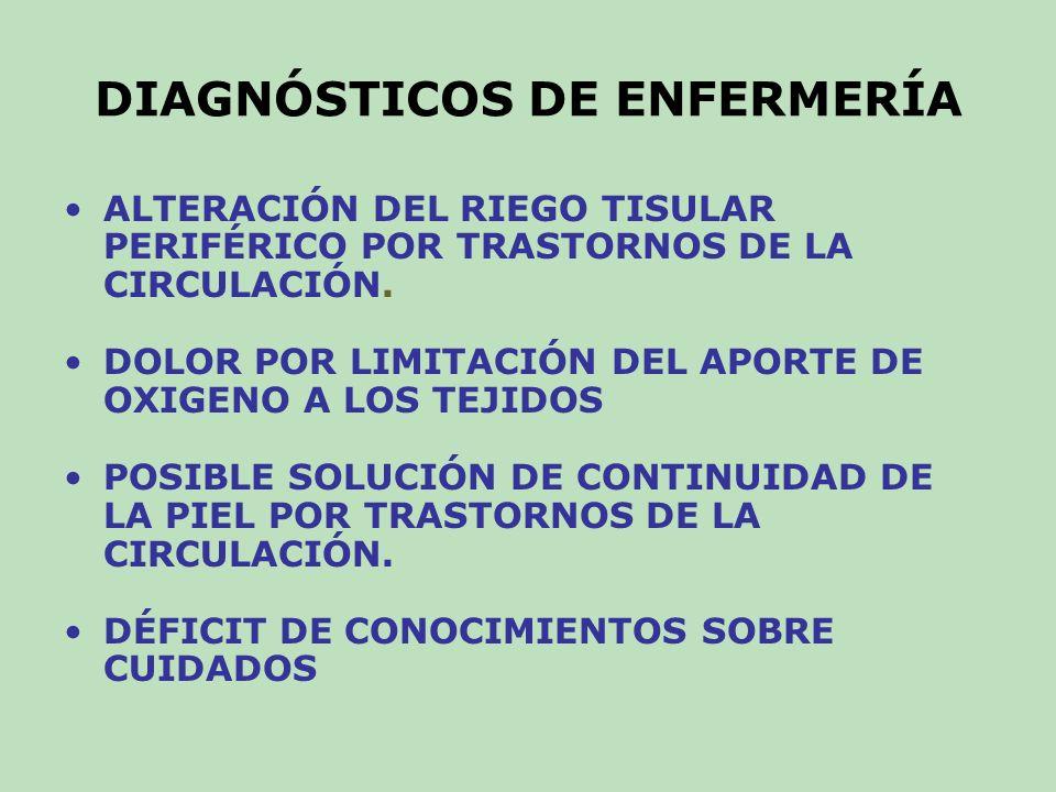 OBJETIVOS Y PLANIFICACIÓN AUMENTO DEL RIEGO SANGUÍNEO ARTERIAL Y DISMINUCIÓN DE LA CONGESTIÓN VENOSA: * EXTREMIDAD A NIVEL INFERIOR AL DEL CORAZÓN Y DEAMBULACIÓN SEGÚN DOLOR.( sist.arterial) * ELEVAR LA EXTREMIDAD POR SOBRE EL CORAZÓN ( sist.