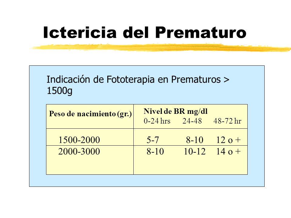 Ictericia del Prematuro Indicación de Fototerapia en Prematuros > 1500g Peso de nacimiento (gr.) Nivel de BR mg/dl 0-24 hrs 24-48 48-72 hr 1500-2000 5