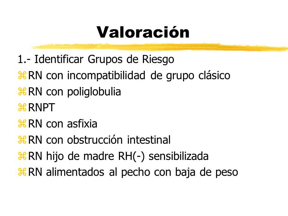 Valoración 1.- Identificar Grupos de Riesgo zRN con incompatibilidad de grupo clásico zRN con poliglobulia zRNPT zRN con asfixia zRN con obstrucción i