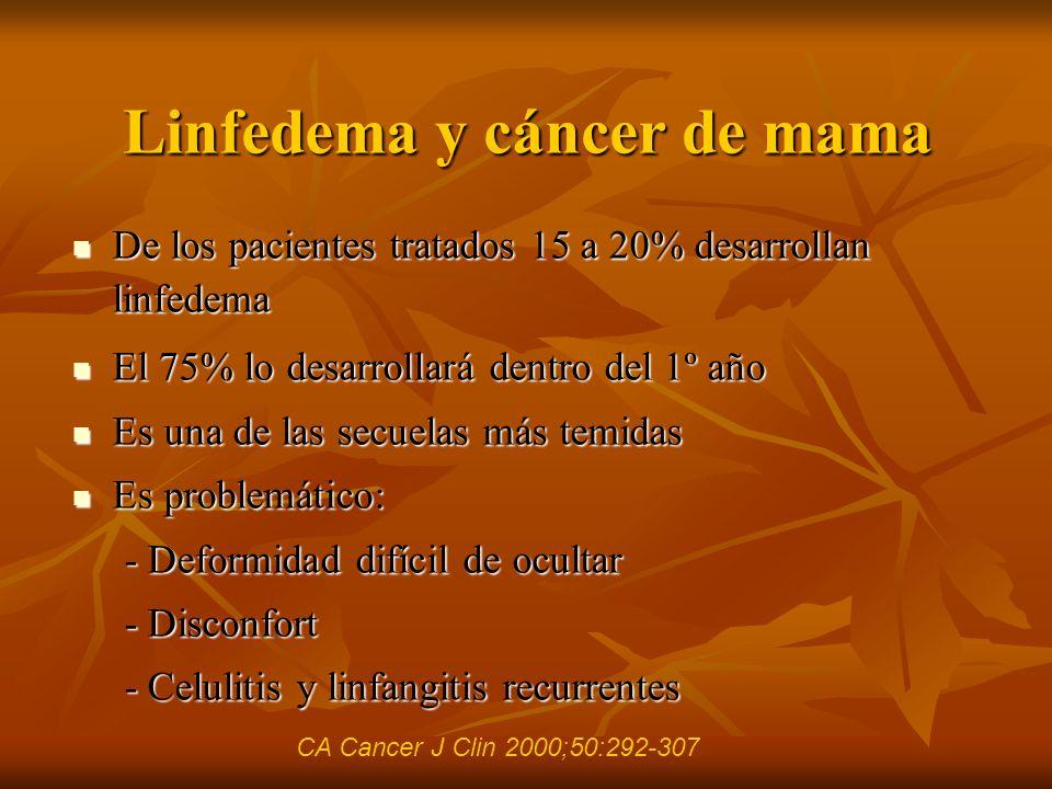 Linfedema y cáncer de mama De los pacientes tratados 15 a 20% desarrollan linfedema De los pacientes tratados 15 a 20% desarrollan linfedema El 75% lo