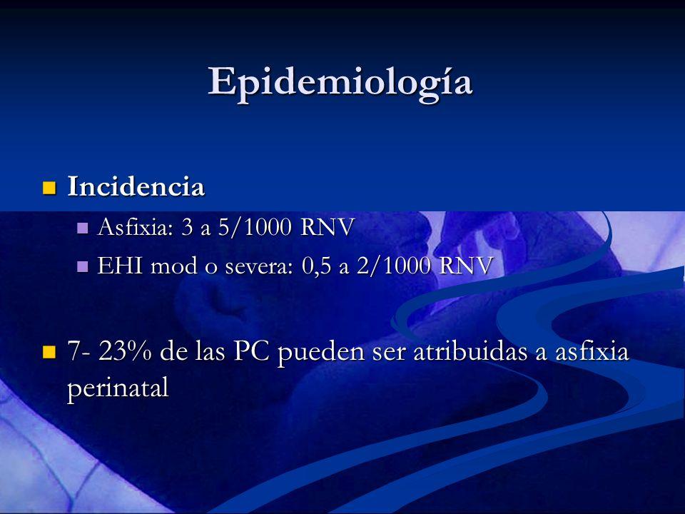 Epidemiología Incidencia Incidencia Asfixia: 3 a 5/1000 RNV Asfixia: 3 a 5/1000 RNV EHI mod o severa: 0,5 a 2/1000 RNV EHI mod o severa: 0,5 a 2/1000