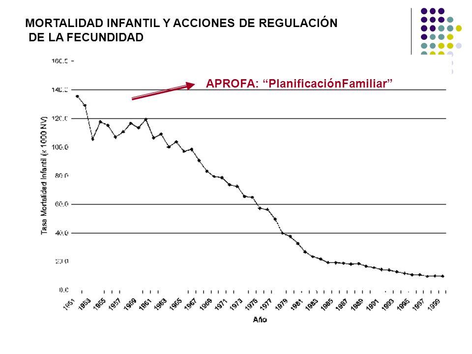 APROFA: PlanificaciónFamiliar MORTALIDAD INFANTIL Y ACCIONES DE REGULACIÓN DE LA FECUNDIDAD