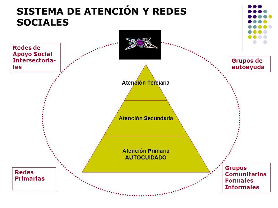 SISTEMA DE ATENCIÓN Y REDES SOCIALES Atención Terciaria Atención Secundaria Atención Primaria AUTOCUIDADO Redes de Apoyo Social Intersectoria- les Gru