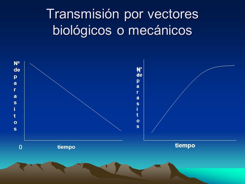 Transmisión por vectores biológicos o mecánicos 0 Nºdeparasitos tiempo NºNº Nº de p a r a s i t o s ti e m p o