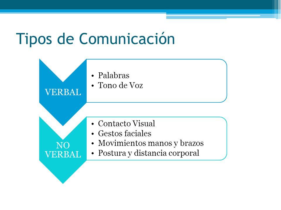 Tipos de Comunicación VERBAL Palabras Tono de Voz NO VERBAL Contacto Visual Gestos faciales Movimientos manos y brazos Postura y distancia corporal