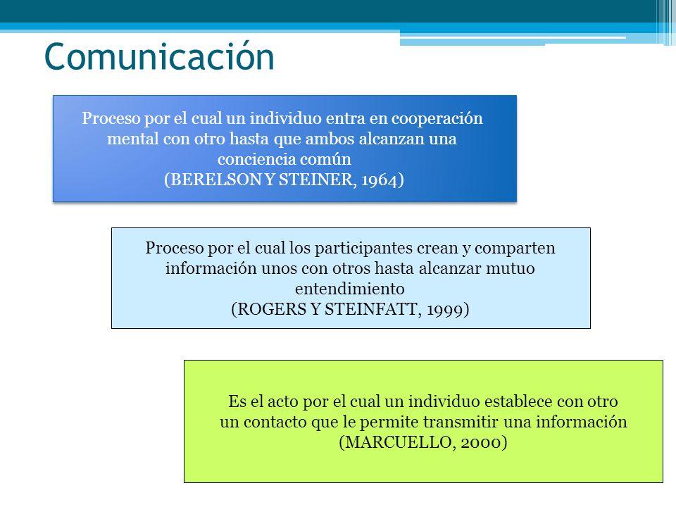 Proceso por el cual un individuo entra en cooperación mental con otro hasta que ambos alcanzan una conciencia común (BERELSON Y STEINER, 1964) Proceso