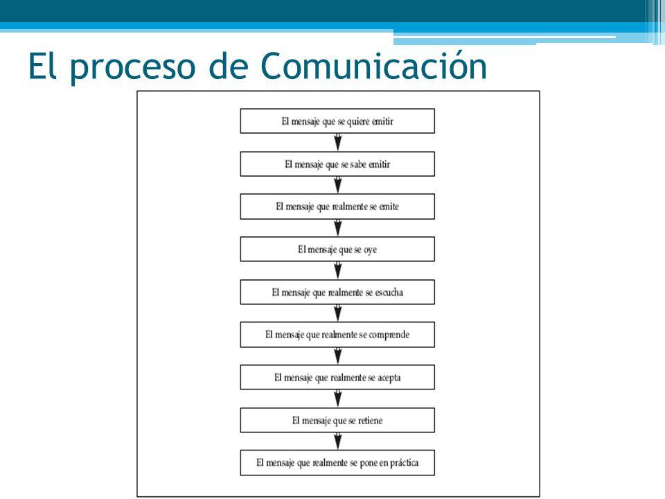 Preguntas ¿Cómo podemos definir comunicación.