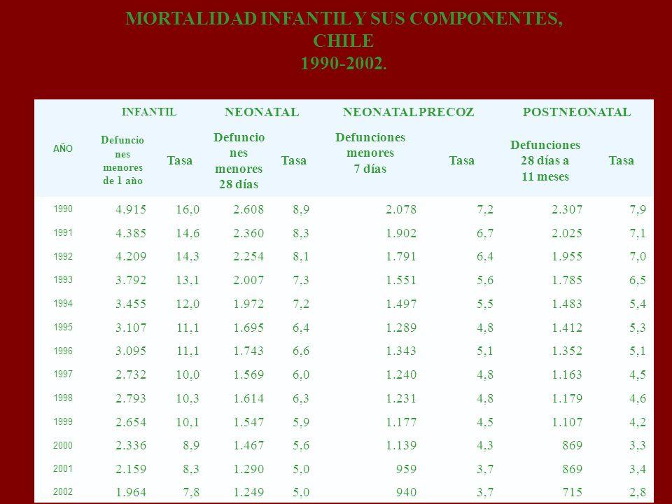MORTALIDAD INFANTIL Y SUS COMPONENTES, CHILE 1990-2002. AÑO INFANTIL NEONATALNEONATAL PRECOZPOSTNEONATAL Defuncio nes menores de 1 año Tasa Defuncio n