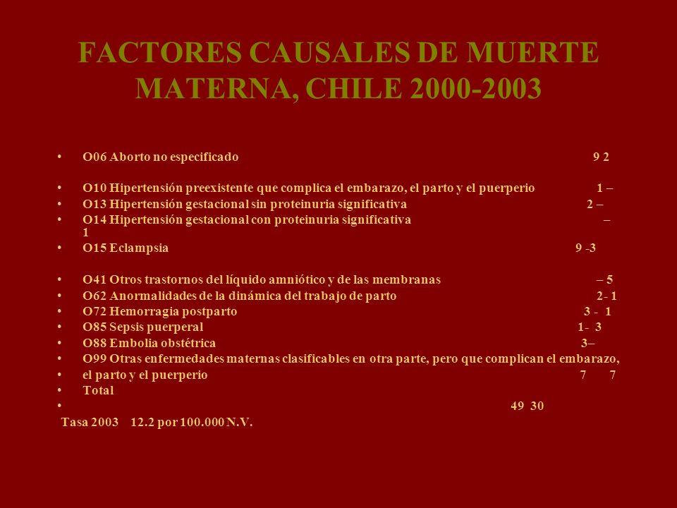FACTORES CAUSALES DE MUERTE MATERNA, CHILE 2000-2003 O06 Aborto no especificado 9 2 O10 Hipertensión preexistente que complica el embarazo, el parto y