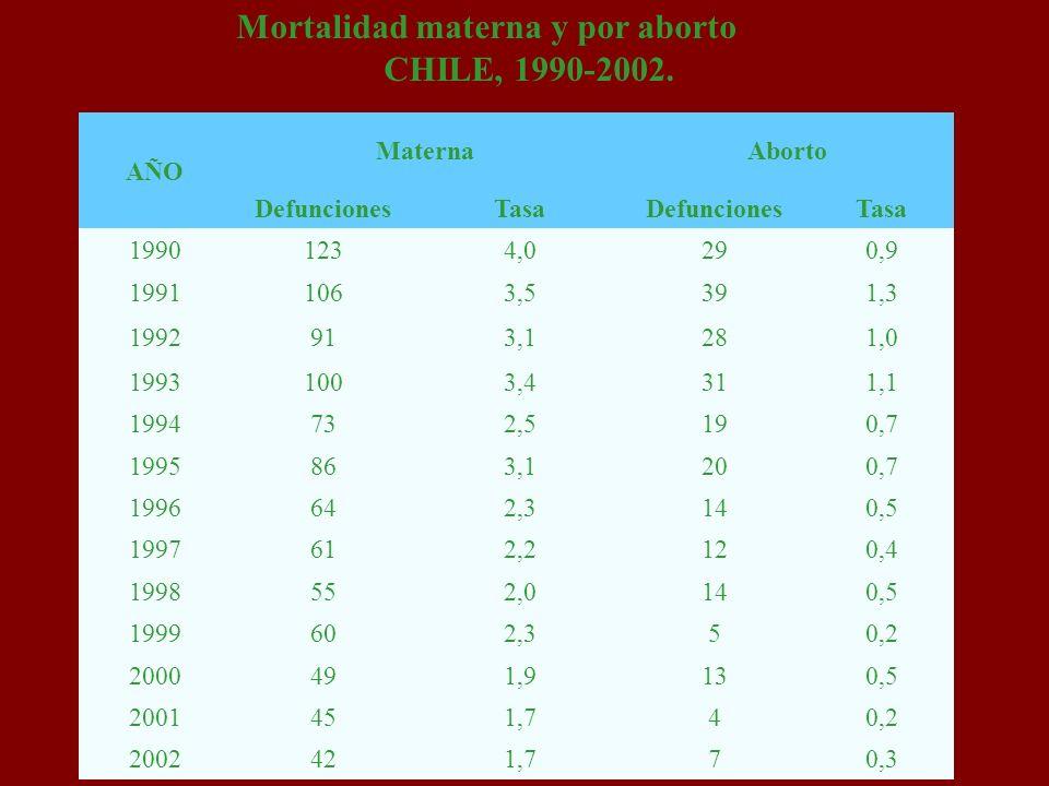 AÑO MaternaAborto DefuncionesTasaDefuncionesTasa 19901234,0290,9 19911063,5391,3 1992913,1281,0 19931003,4311,1 1994732,5190,7 1995863,1200,7 1996642,