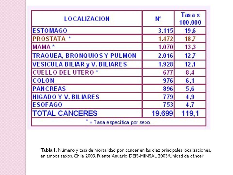 Tabla I. Número y tasa de mortalidad por cáncer en las diez principales localizaciones, en ambos sexos. Chile 2003. Fuente: Anuario DEIS-MINSAL 2003/U