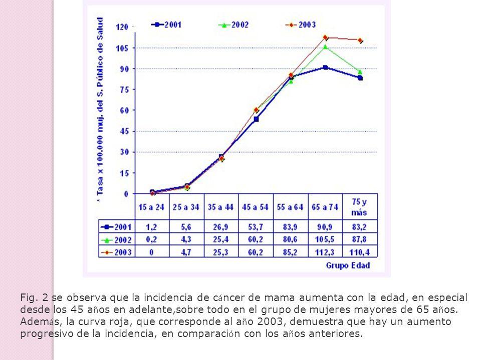 Fig. 2 se observa que la incidencia de c á ncer de mama aumenta con la edad, en especial desde los 45 a ñ os en adelante,sobre todo en el grupo de muj