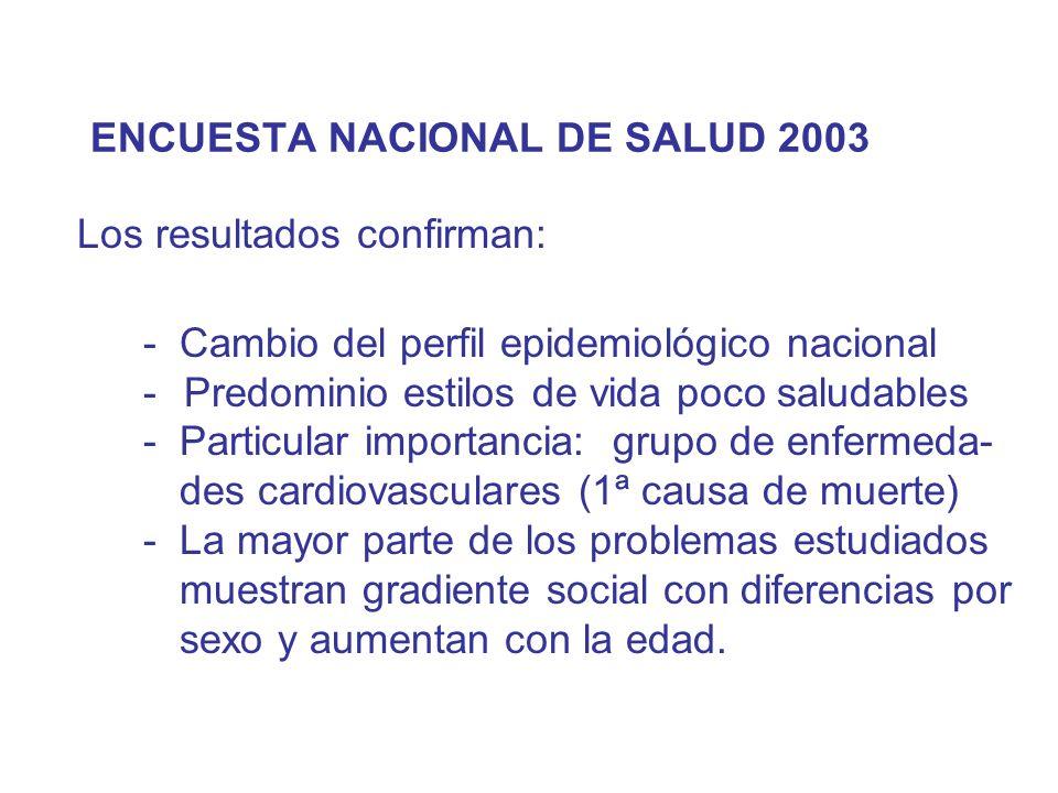 ENCUESTA NACIONAL DE SALUD 2003 Los resultados confirman: - Cambio del perfil epidemiológico nacional - Predominio estilos de vida poco saludables - P