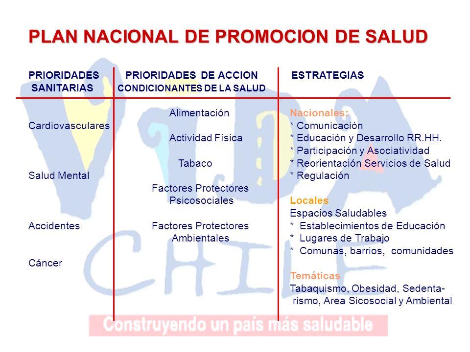 PLAN NACIONAL DE PROMOCION DE SALUD PRIORIDADES PRIORIDADES DE ACCION ESTRATEGIAS SANITARIAS CONDICIONANTES DE LA SALUD Alimentación Nacionales: Cardi