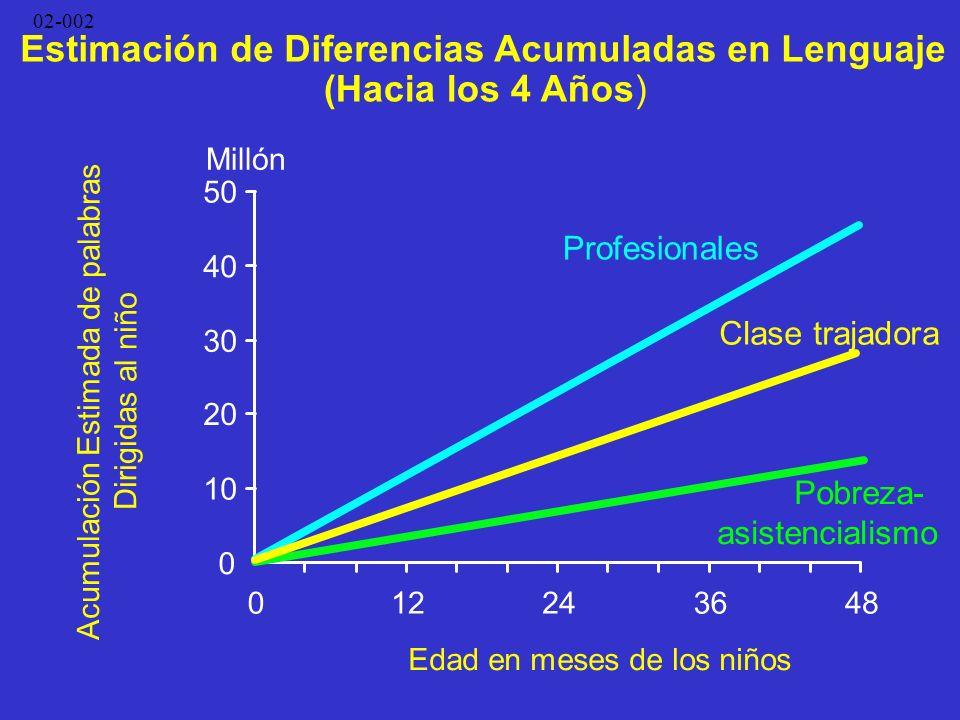 02-002 0 10 20 30 40 50 012243648 Profesionales Clase trajadora Pobreza- asistencialismo Millón Edad en meses de los niños Estimación de Diferencias A