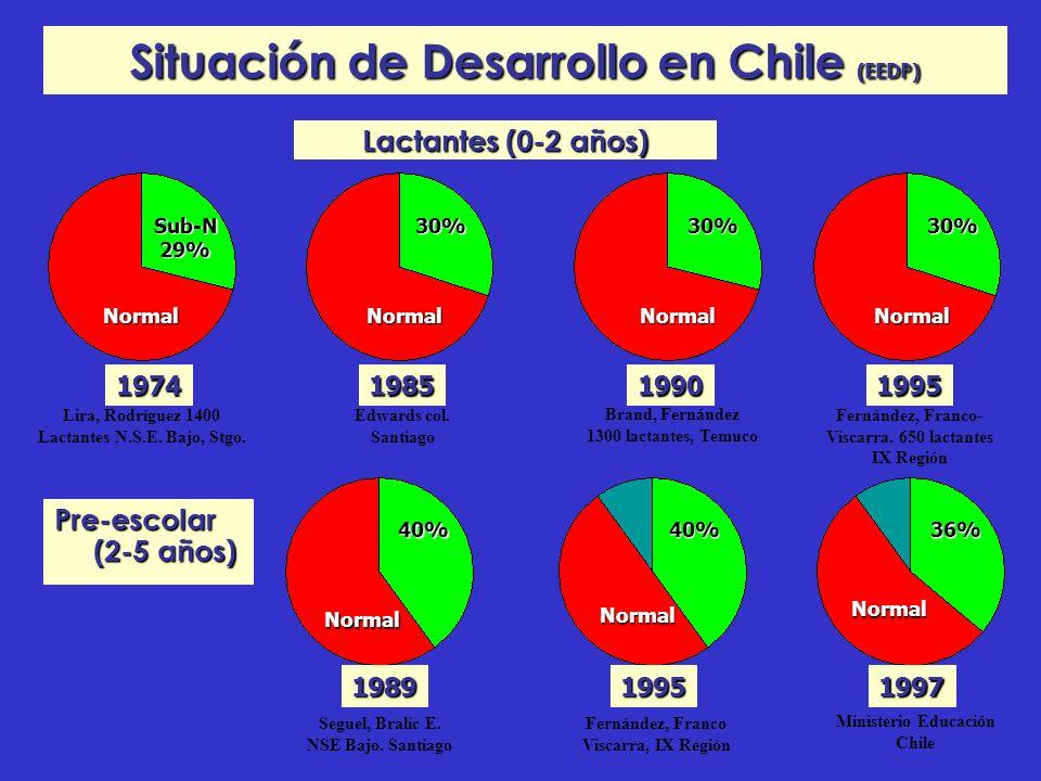 Situación de Desarrollo en Chile (EEDP) Lactantes (0-2 años) 1974198519901995 Sub-N 29% NormalNormalNormalNormal 30%30%30% Edwards col. Santiago Lira,