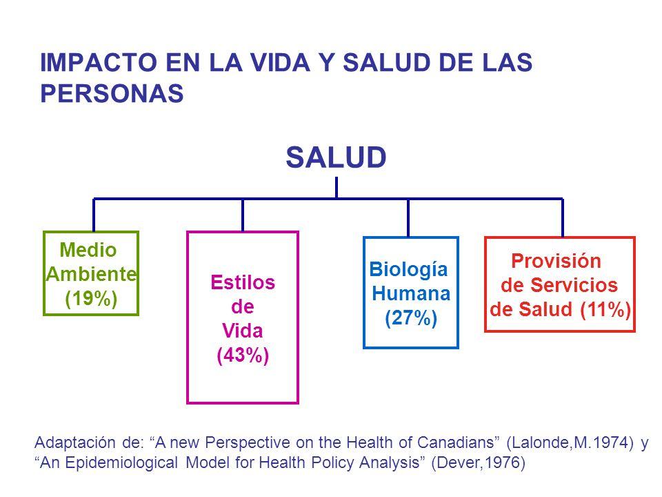IMPACTO EN LA VIDA Y SALUD DE LAS PERSONAS SALUD Medio Ambiente (19%) Estilos de Vida (43%) Biología Humana (27%) Provisión de Servicios de Salud (11%