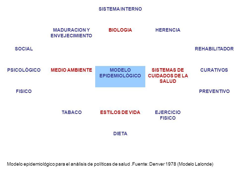 SISTEMA INTERNO MADURACION Y ENVEJECIMIENTO BIOLOGIAHERENCIA SOCIALREHABILITADOR PSICOLÓGICOMEDIO AMBIENTEMODELO EPIDEMIOLÓGICO SISTEMAS DE CUIDADOS D