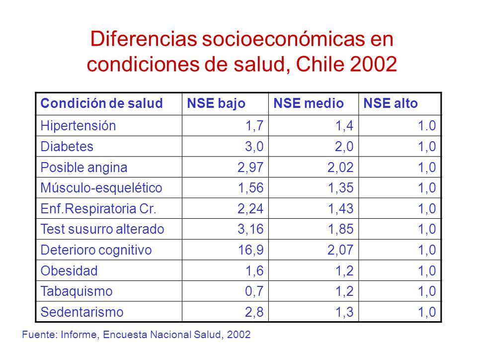Diferencias socioeconómicas en condiciones de salud, Chile 2002 Condición de saludNSE bajoNSE medioNSE alto Hipertensión1,71,41.0 Diabetes3,02,01,0 Po