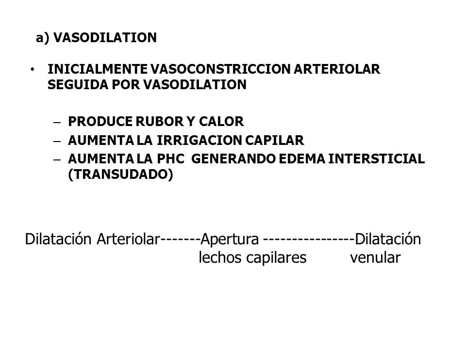a) VASODILATION INICIALMENTE VASOCONSTRICCION ARTERIOLAR SEGUIDA POR VASODILATION – PRODUCE RUBOR Y CALOR – AUMENTA LA IRRIGACION CAPILAR – AUMENTA LA