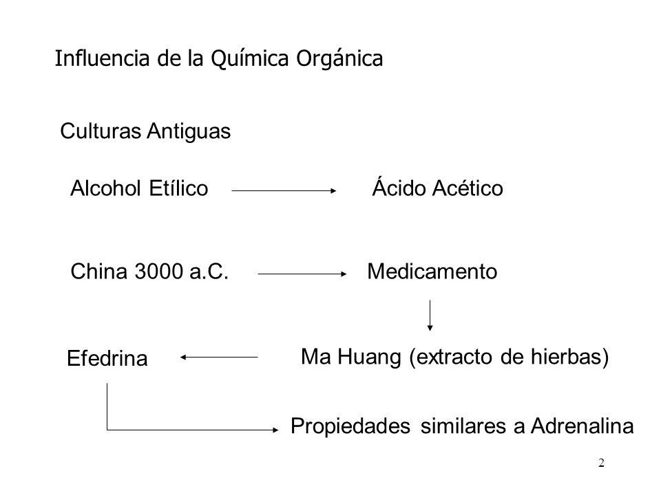 2 Influencia de la Química Orgánica Culturas Antiguas Alcohol EtílicoÁcido Acético China 3000 a.C.Medicamento Ma Huang (extracto de hierbas) Efedrina