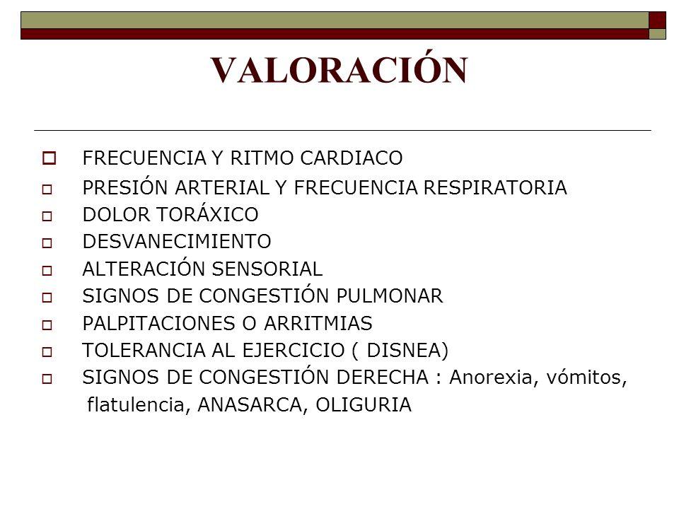 VALORACIÓN FRECUENCIA Y RITMO CARDIACO PRESIÓN ARTERIAL Y FRECUENCIA RESPIRATORIA DOLOR TORÁXICO DESVANECIMIENTO ALTERACIÓN SENSORIAL SIGNOS DE CONGESTIÓN PULMONAR PALPITACIONES O ARRITMIAS TOLERANCIA AL EJERCICIO ( DISNEA) SIGNOS DE CONGESTIÓN DERECHA : Anorexia, vómitos, flatulencia, ANASARCA, OLIGURIA